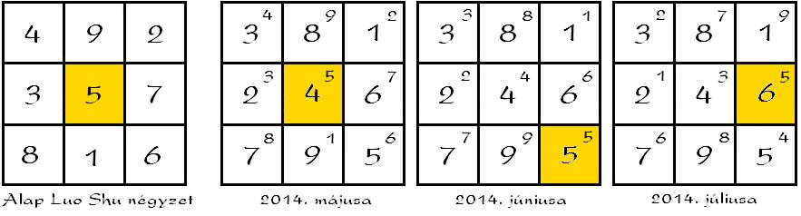LuoShu négyzetek 2014 május-június-július