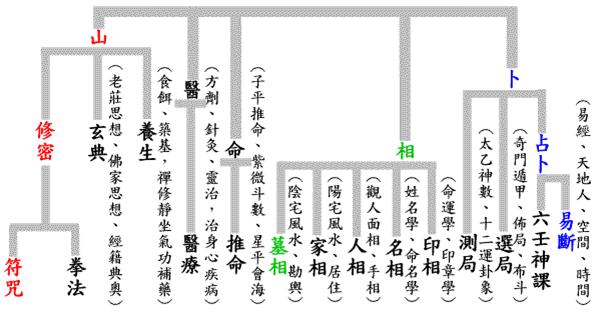 az öt taoista művészet