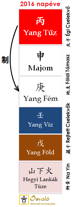 2016 Bing-Shen a Tűz-Majom éve