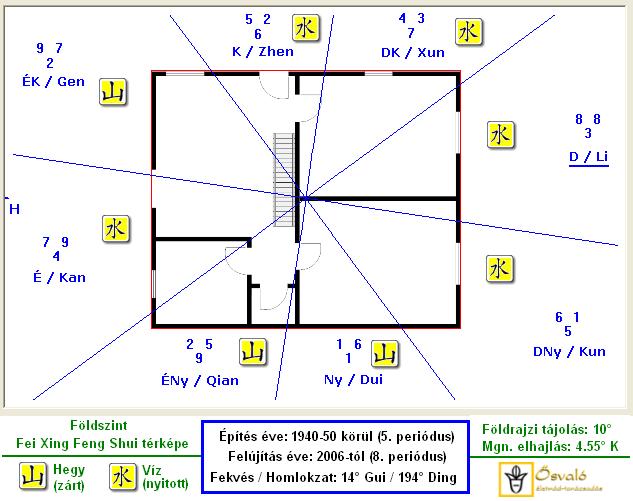 Feng Shui Repülő Csillag térkép