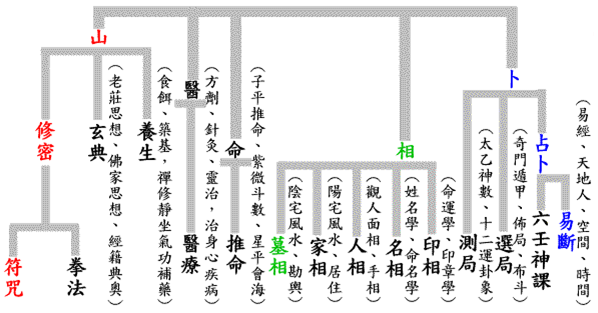 Öt taoista művészet