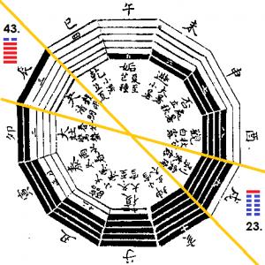 Sárkány Kutya hexagramok